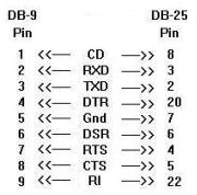 DB9 to DB25 Pin Assignment